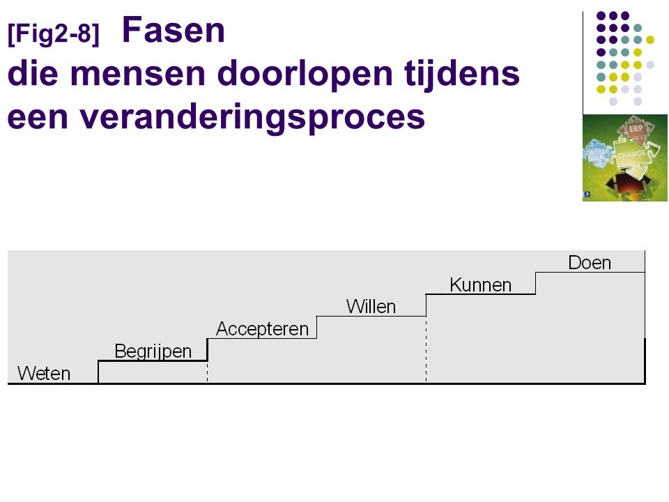 [Fig2-8] Fasen die mensen doorlopen tijdens een veranderingsproces